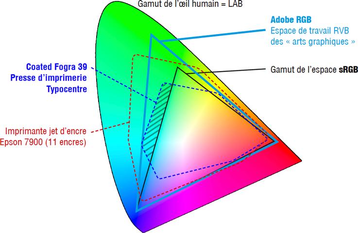Comparaison de différents espaces colorimétriques RVB et CMJN