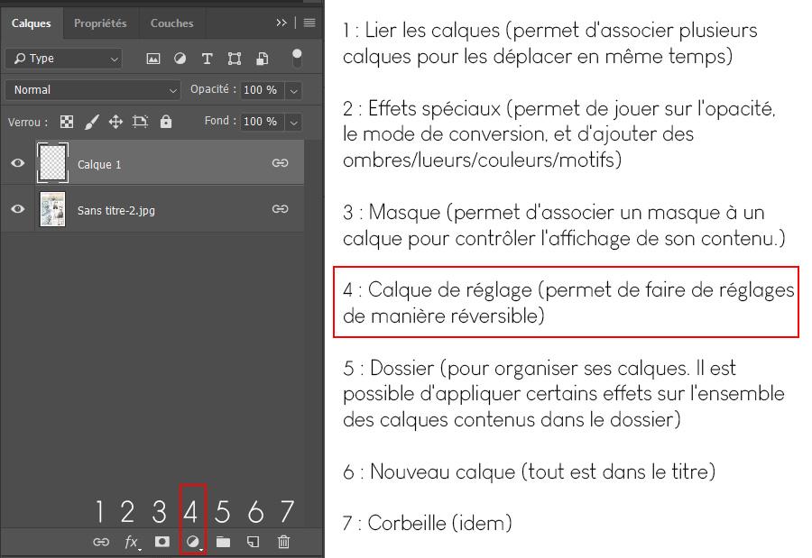 Le menu des calques sur Photoshop, pour retoucher son image
