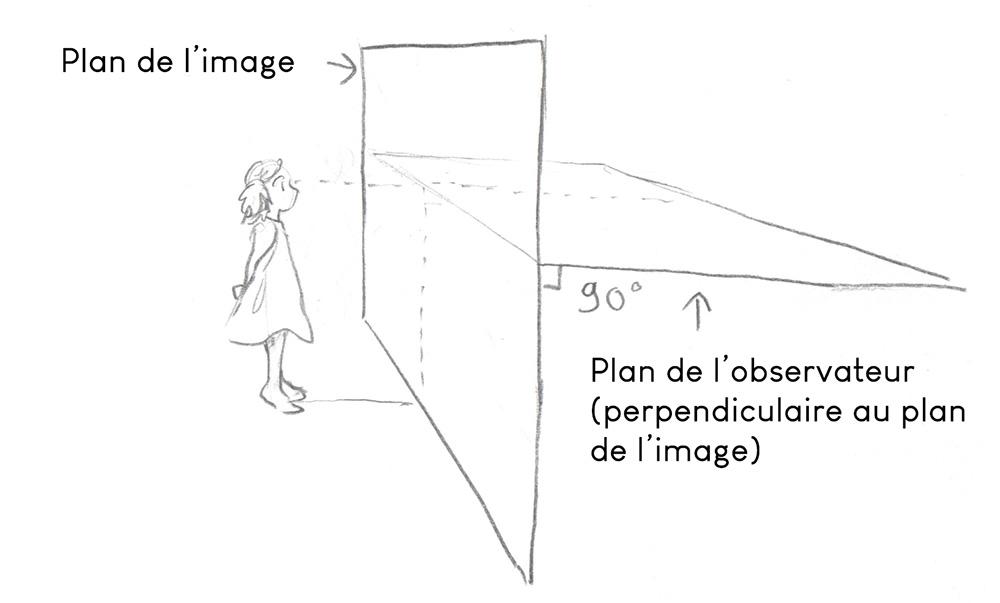 comprendre la perspective - Schéma du plan de l'image et de la ligne d'horizon