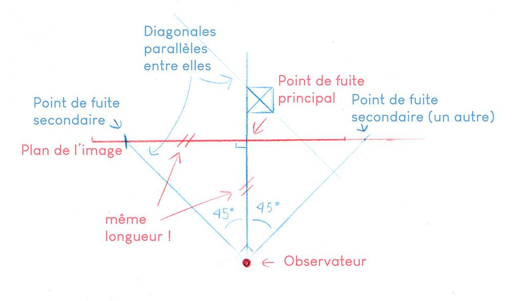 croquis théorique sur le placement des points de fuite secondaires pour pouvoir tracer des diagonales à 45° du plan de l'image
