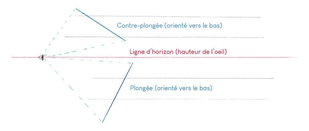 Croquis d'explication de la différence entre plongée et contre-plongée.