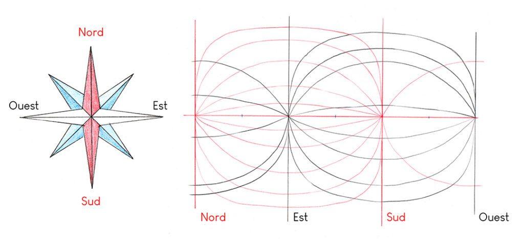 schéma explicatif d'une perspective panoramique
