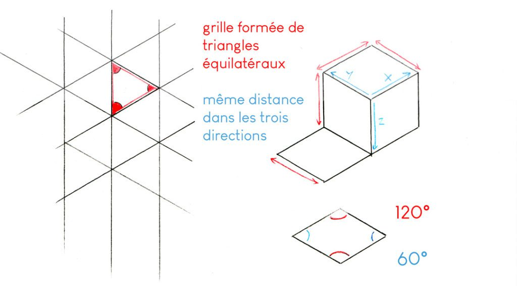 Le dessin en perspective : explorer les limites montage isometrie corrige